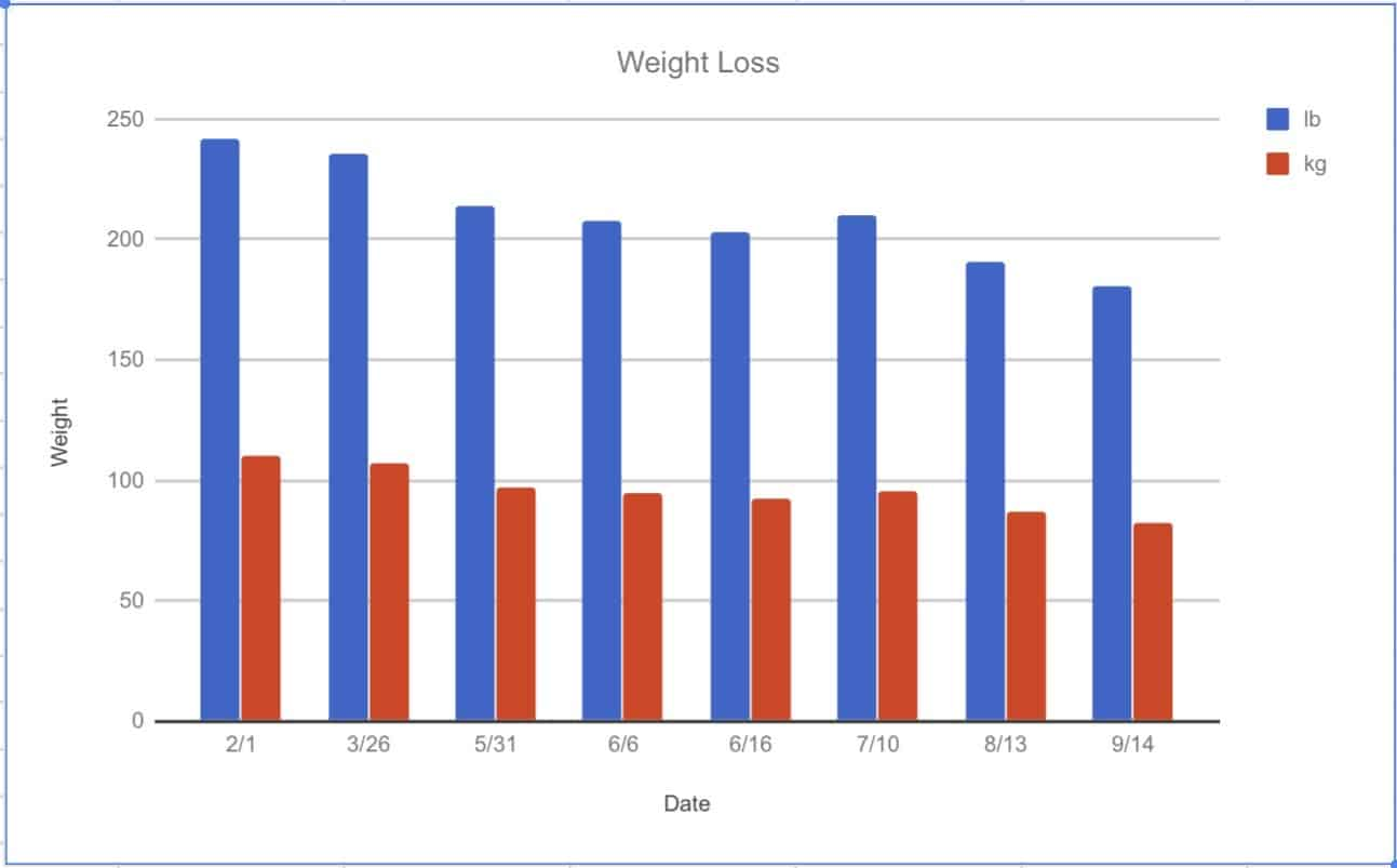 PCT: Weight loss, finance, distance analysis